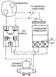 automag technical information