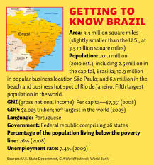 these are some facts about brazil that could be placed on the wall