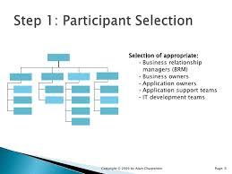 application portfolio management