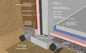 Basement Floor Insulation Doe Building Foundations Section 2 2