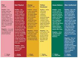color and mood chart paint color mood chart download room color mood chart home design