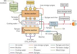 life cycle analysis of biochar