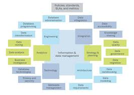 information and data management the mitre corporation
