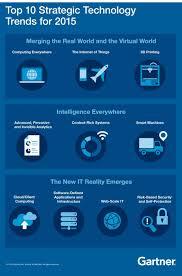 Trends Gartner U0027s Top 10 Strategic Technology Trends For 2015