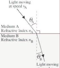 Speedof Light Refractive Index Of A Substance N U003dspeed Of Light In Vacuum