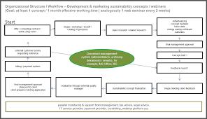 business planning for startups company u0026 organization conplore