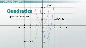 graphs types examples u0026 functions video u0026 lesson transcript
