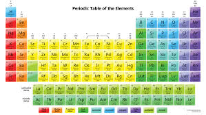 modern toss periodic table of swearing the interactive periodic table periodic u0026 diagrams science