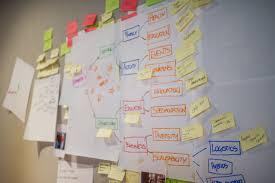 design thinking workshop design thinking workshop startup edmonton