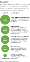 why blackstone is betting 7 billion on natural gas cetusnews