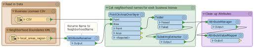 tutorial qlikview pdf using the qlik data exchange qvx writer fme knowledge center