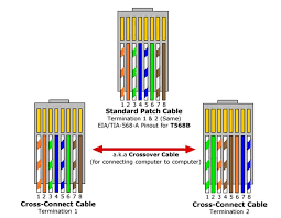 cat 5 wiring diagram cat 5 crossover cable in the following cat