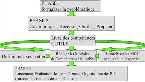 lancement des parcours de compétences en agriculture sur le gestion prévisionnelle des emplois et des compétences pdf