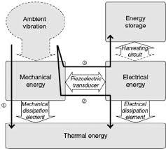 energy flow chart of piezoelectric devices