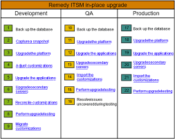 remedy itsm bmc communities