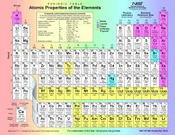 Table Of 4 by Periodic Table Of Elements With Atomic Mass And Valency Periodic