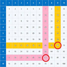 single digit multiplication