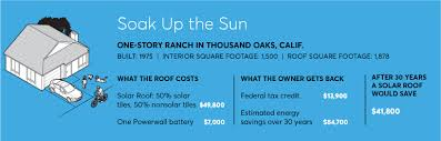 Estimated Cost Of Building A House The Math On Tesla U0027s Solar Roof Using Real Pricing Consumer Reports