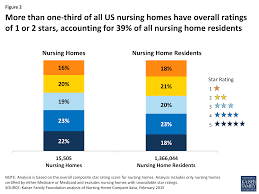 reading the stars nursing home quality star ratings nationally
