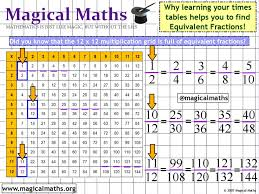 help learning times tables did you know that learning your times tables can help you to find