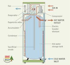 heat pump water heaters a better way to heat water with electricity