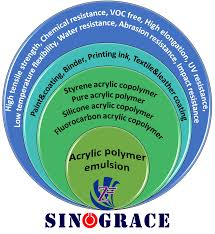 waterborne styrene acrylic polymer emulsion for exterior and