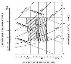 Comfortable Indoor Temperature Why Is The Minimum Temperature Of An Air Conditioner 16 Degrees