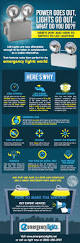 Switching To Led Light Bulbs by Why Should You Choose Led Emergency Lights Inforgraphic