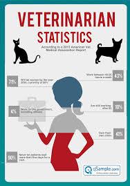 Vet Memes - is holistic medicine for pet care the next big trend qsle blog