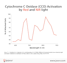 what is the wavelength of red light everything you need to know about red light therapy