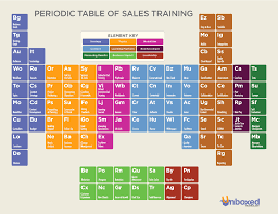 the development of the modern periodic table the periodic table of sales training