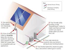 solar power diagram solar power quotes u0026 information solar quotes