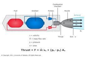 types of chemical rocket engines u2014 science learning hub
