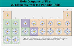 Periodic Table Diagram Welcome To Sch3u Introductions Teacher Mrs Neman Ppt Video
