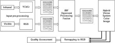 bio empirical mode decomposition visible and infrared fusion