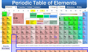 Periodic Table How To Read How To Read The Periodic Table For Dummies Periodic U0026 Diagrams