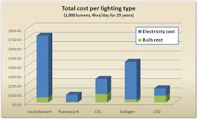 total cost of different lighting types only slightly bent