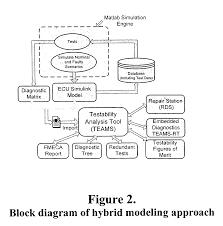 patent us7260501 intelligent model based diagnostics for system