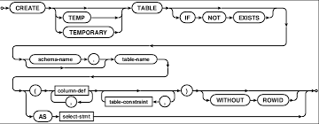 T Sql Drop Table If Exists Sqlite Query Language Create Table