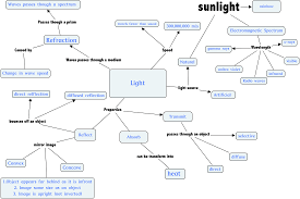 What Is A Concept Map Light What Is Light