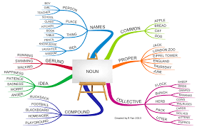 Mind Map Examples Grammar Learning English