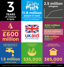 infographic uk aid for syria key facts infographic uk flickr