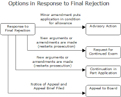 fees relating to united states patent applications