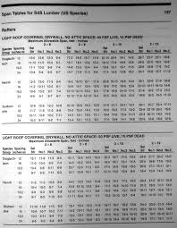 rafter spacing educate me on rafter span calculations page 2 framing