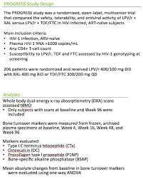 Special Education Teacher Resume Examples 2013 by Changes In Bone Turnover Markers And Association With Decreased