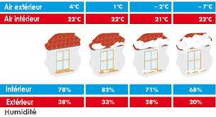 humidite chambre tout savoir sur lhumidification de lair taux humidité chambre