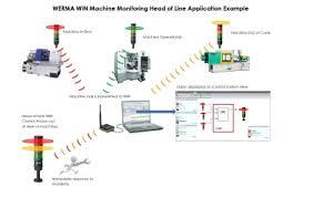 werma uk limited machine monitoring application u201chead of line
