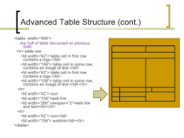 Table Td Width Kml Basics Chpt 2 Placemarks