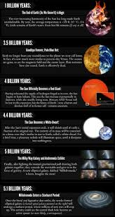 How Long Does It Take For Light To Reach Earth A Timeline Of The Future Of The Universe