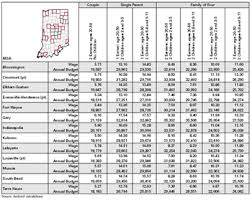 Cost Of Living Spreadsheet Economic Self Sufficiency The Minimum Cost Of Family Support In